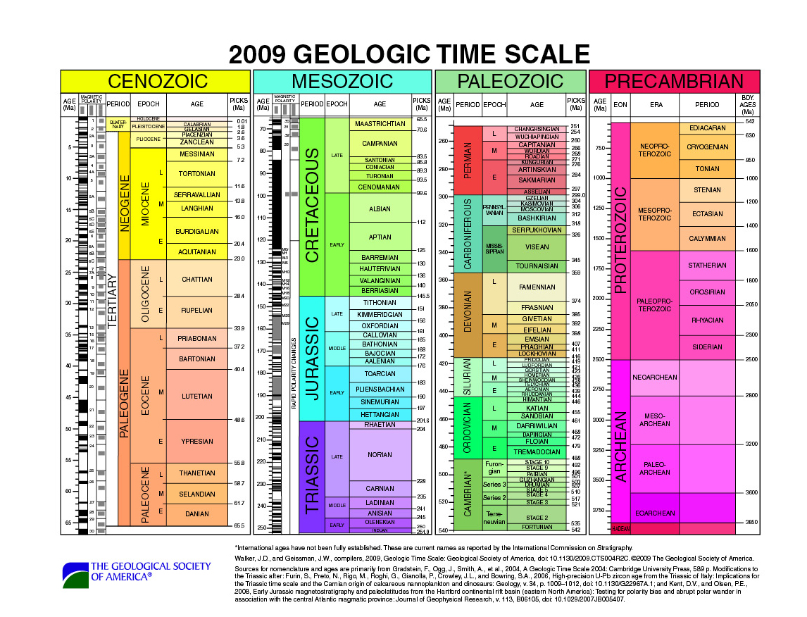 Charts Subcommission on Quaternary Stratigraphy